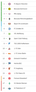 La tabla de la Bundesliga después de la jornada 25